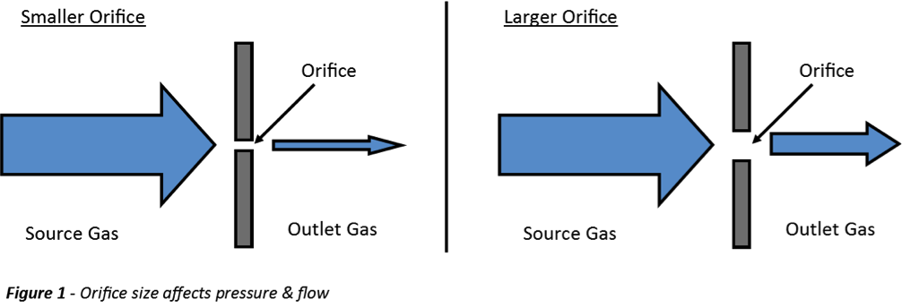 Calibration Gas Flow & Pressure with Specialty Gas Regulators - Featured Image