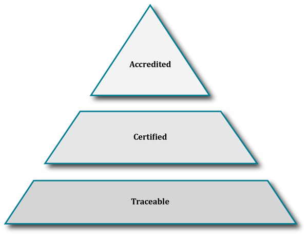 New ACT Triangle